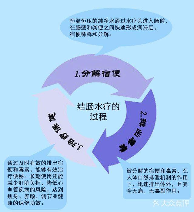 [万柳] 氧动力结肠水疗护理