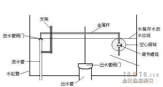 急求蹲式马桶结构图