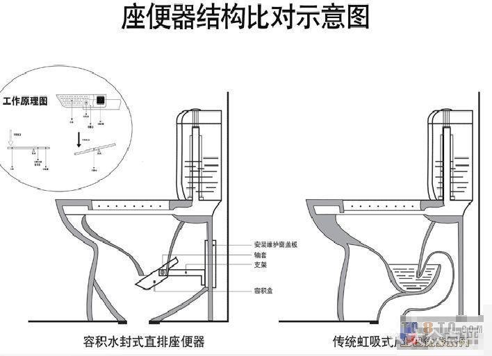 马桶的结构原理图?