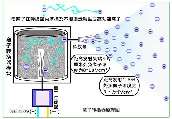 负氧离子发生器能除甲醛吗 为什么负氧离子发生器能除