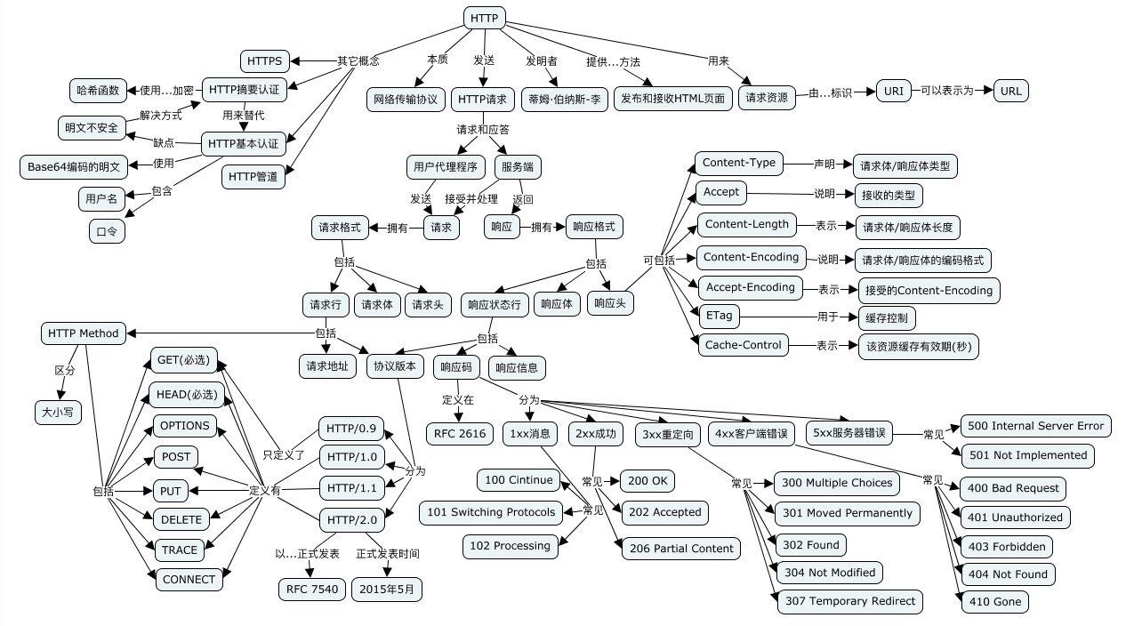 Http结构化思维图