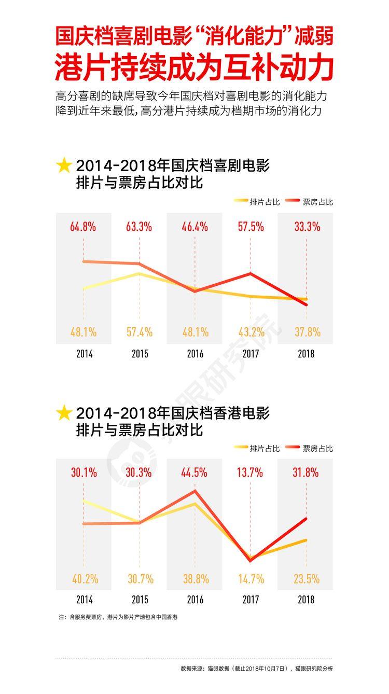 猫眼国庆数据图20181008-07.jpg