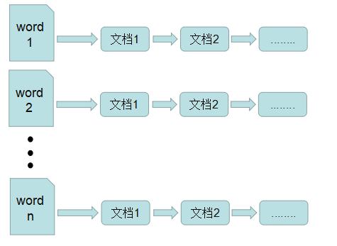倒排索引的结构图