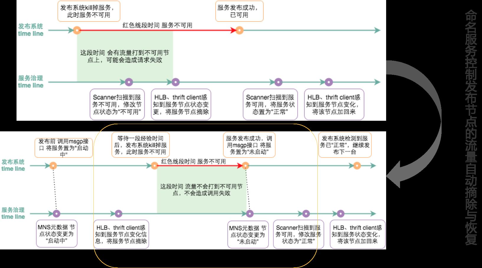 图15 命名服务支持平滑发布