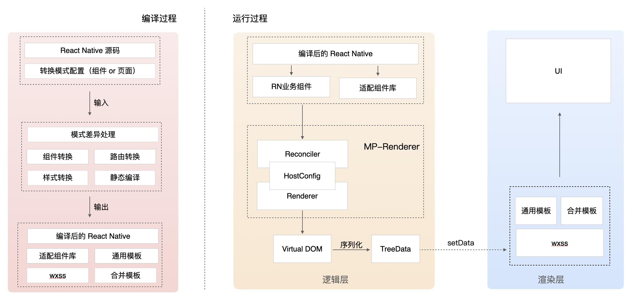 图2 RN与小程序复用技术方案图