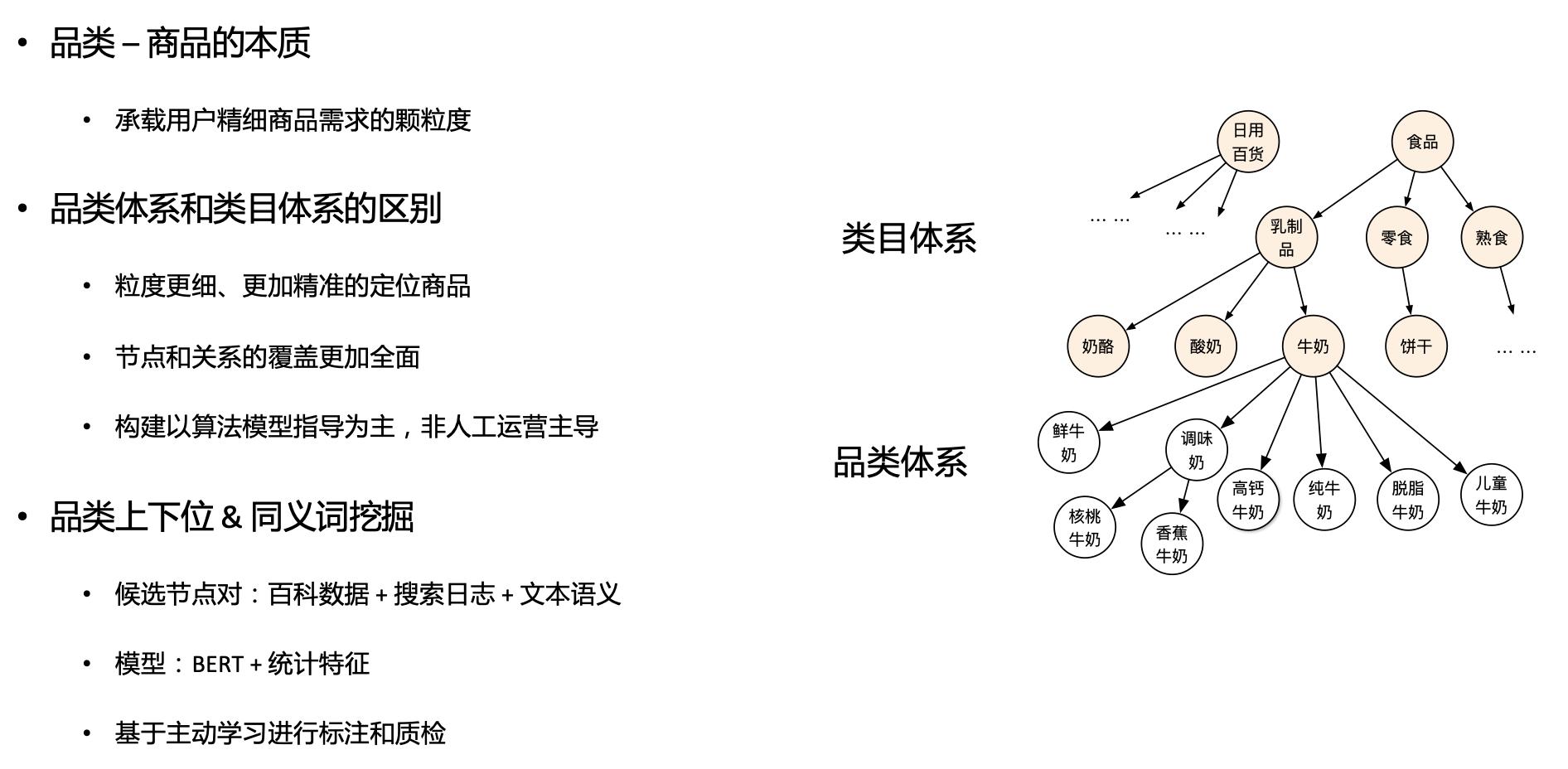 图5 商品图谱品类体系的构建