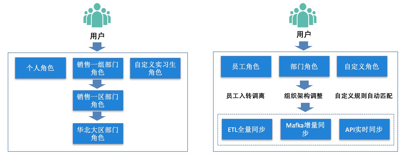 图4 用户中心