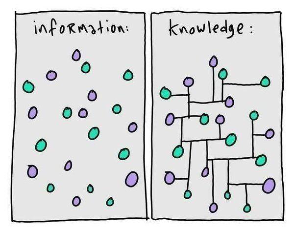 图1 信息和知识