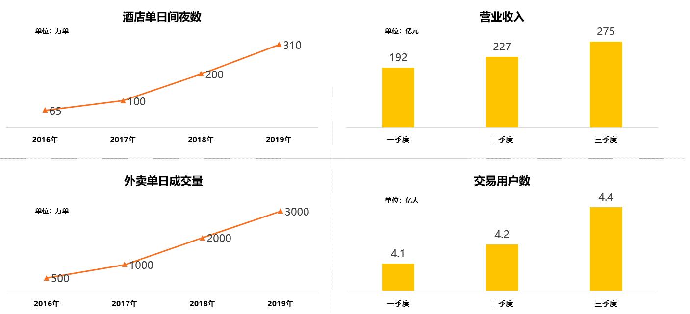 图2 近三年美团业务增长数据