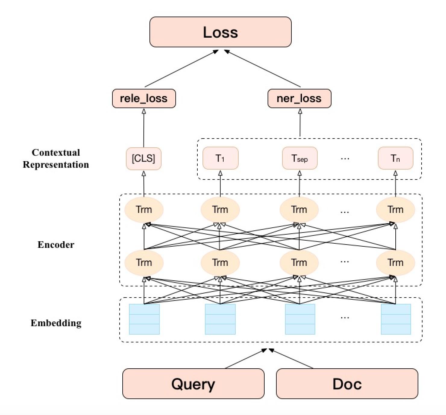 图5 实体成分一致性学习模型结构