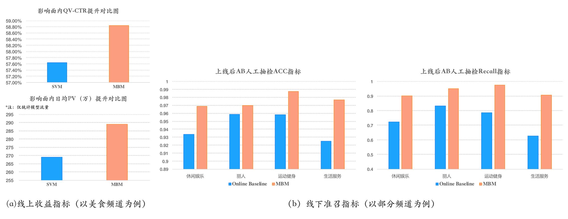 图11 MBM模型的业务效果
