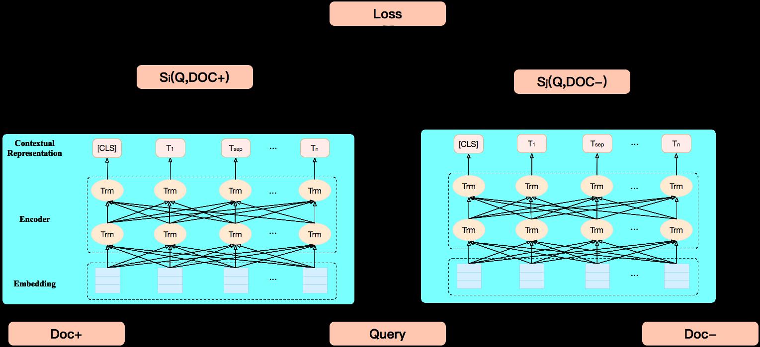 图6 Pairwise Fine-tuning模型结构