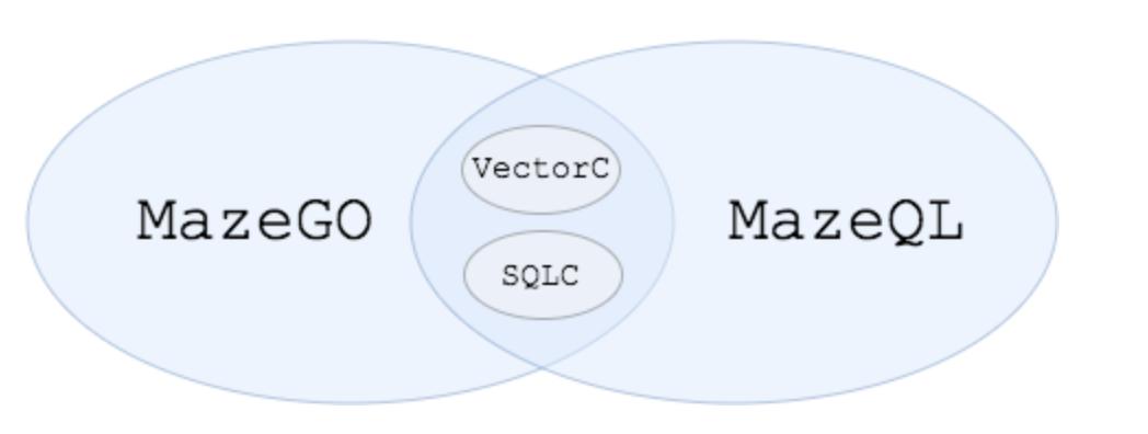 Maze框架