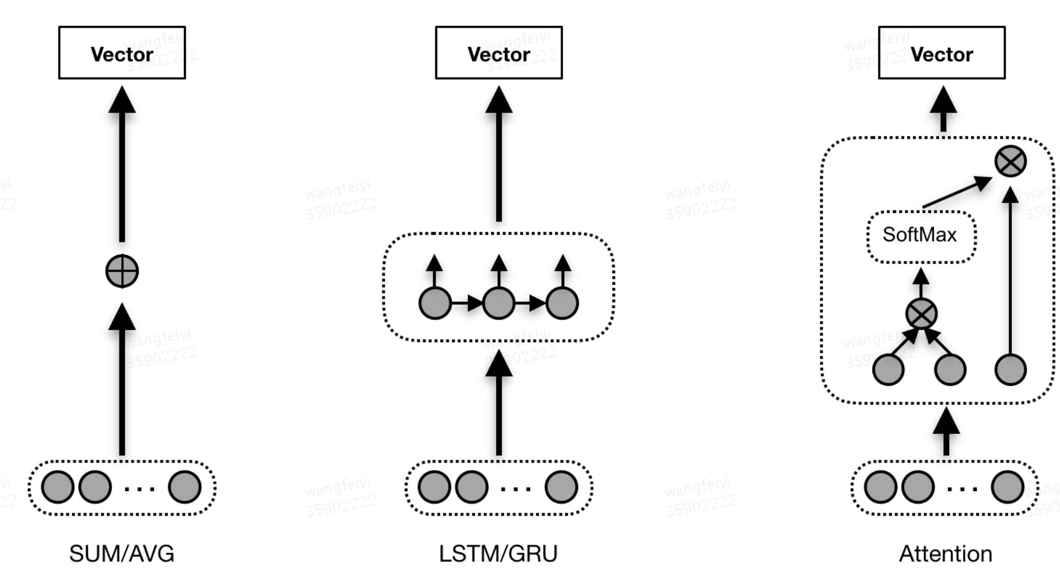 图4 行为序列特征接入的几种方法
