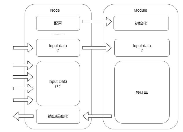 图5 功能模块的标准模型