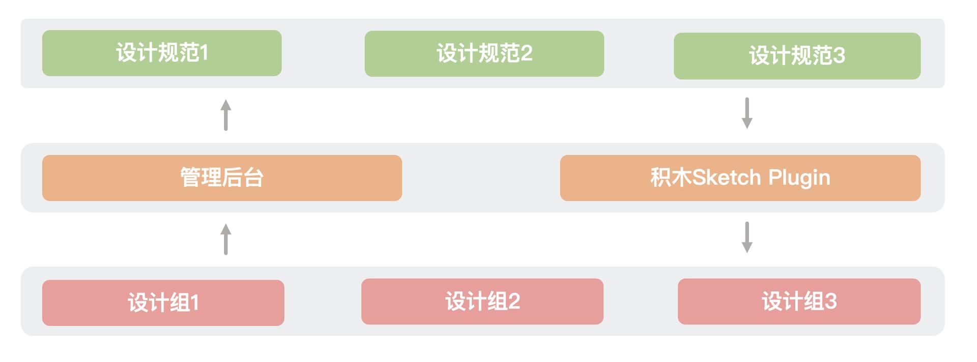积木Skecth Plugin平台化示意