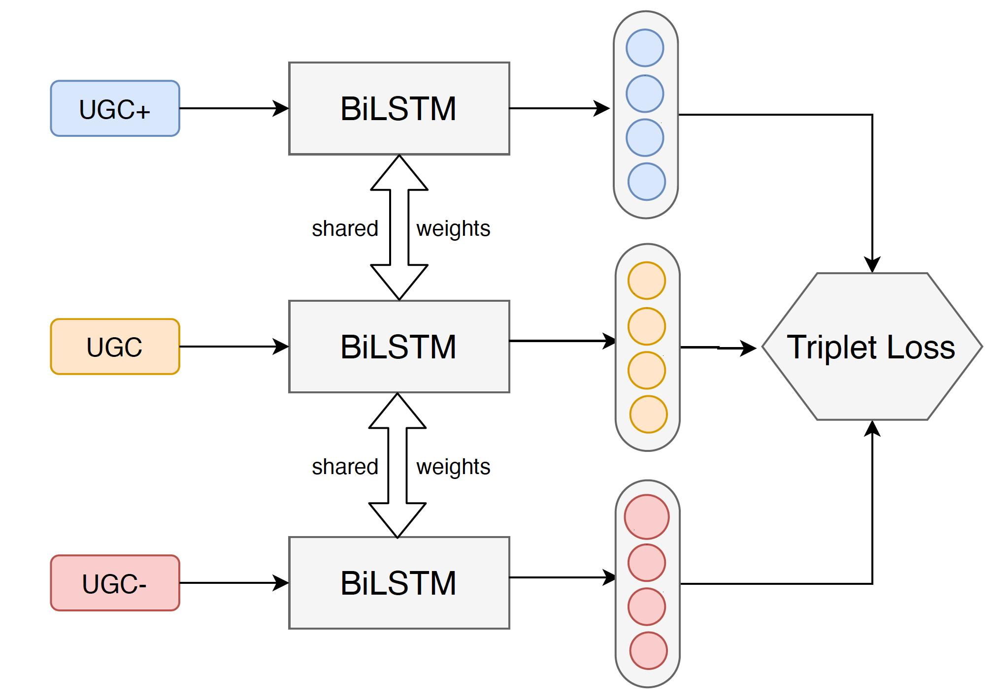图15 概念承接关系挖掘的Triplet Network