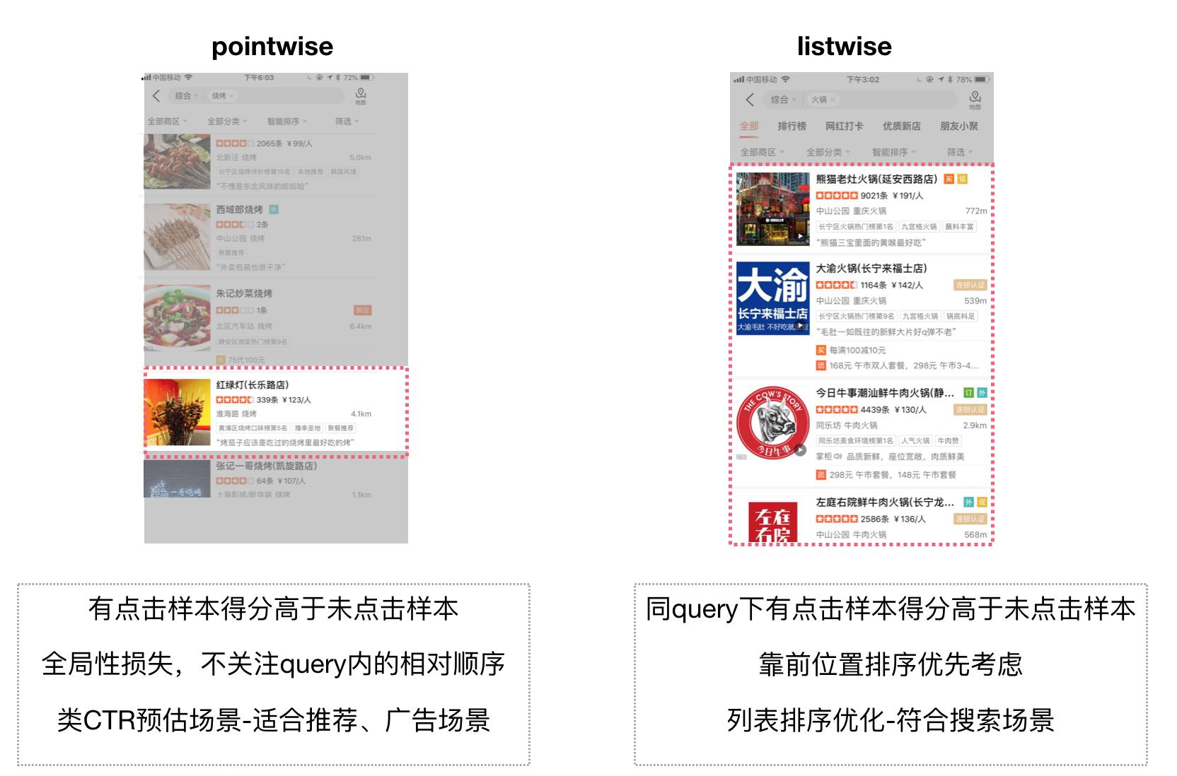 图9 Pointwise和Listwise优化目标的区别