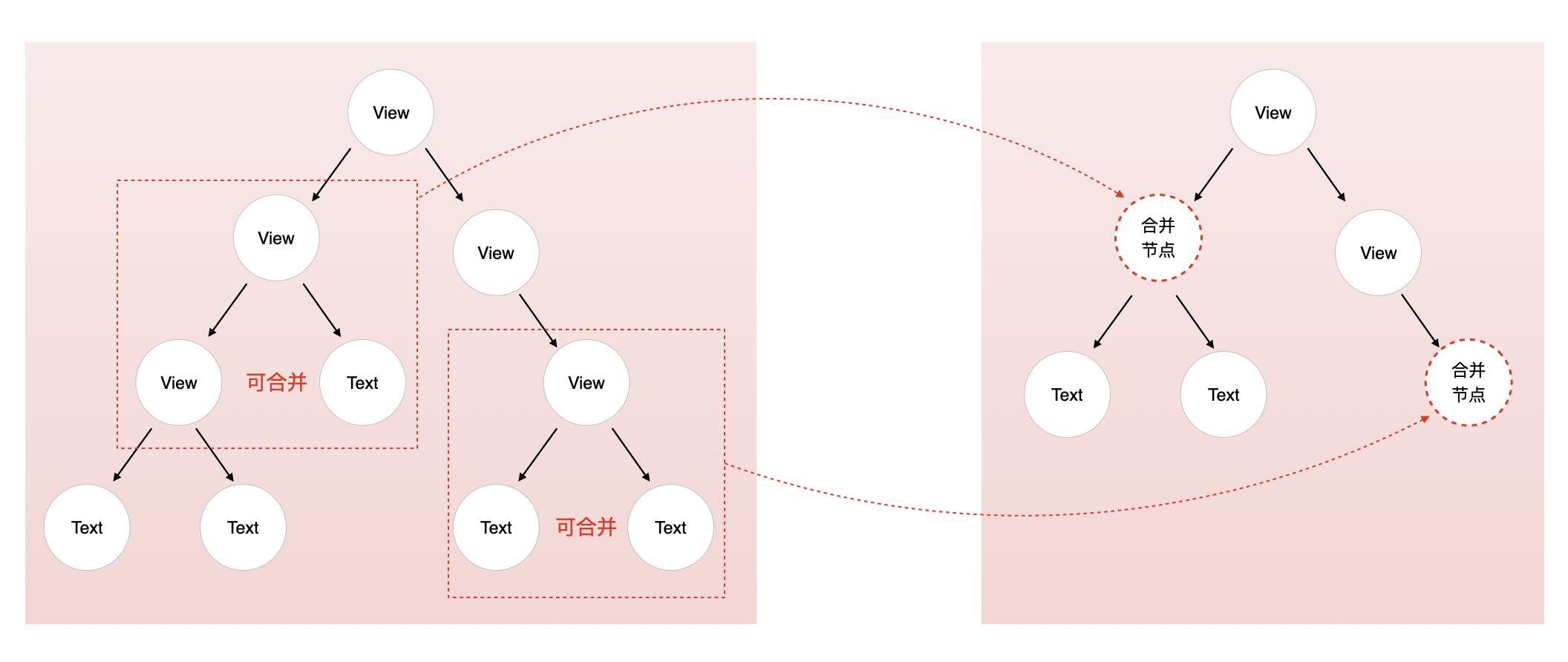 图5 静态编译合并树节点原理图-2