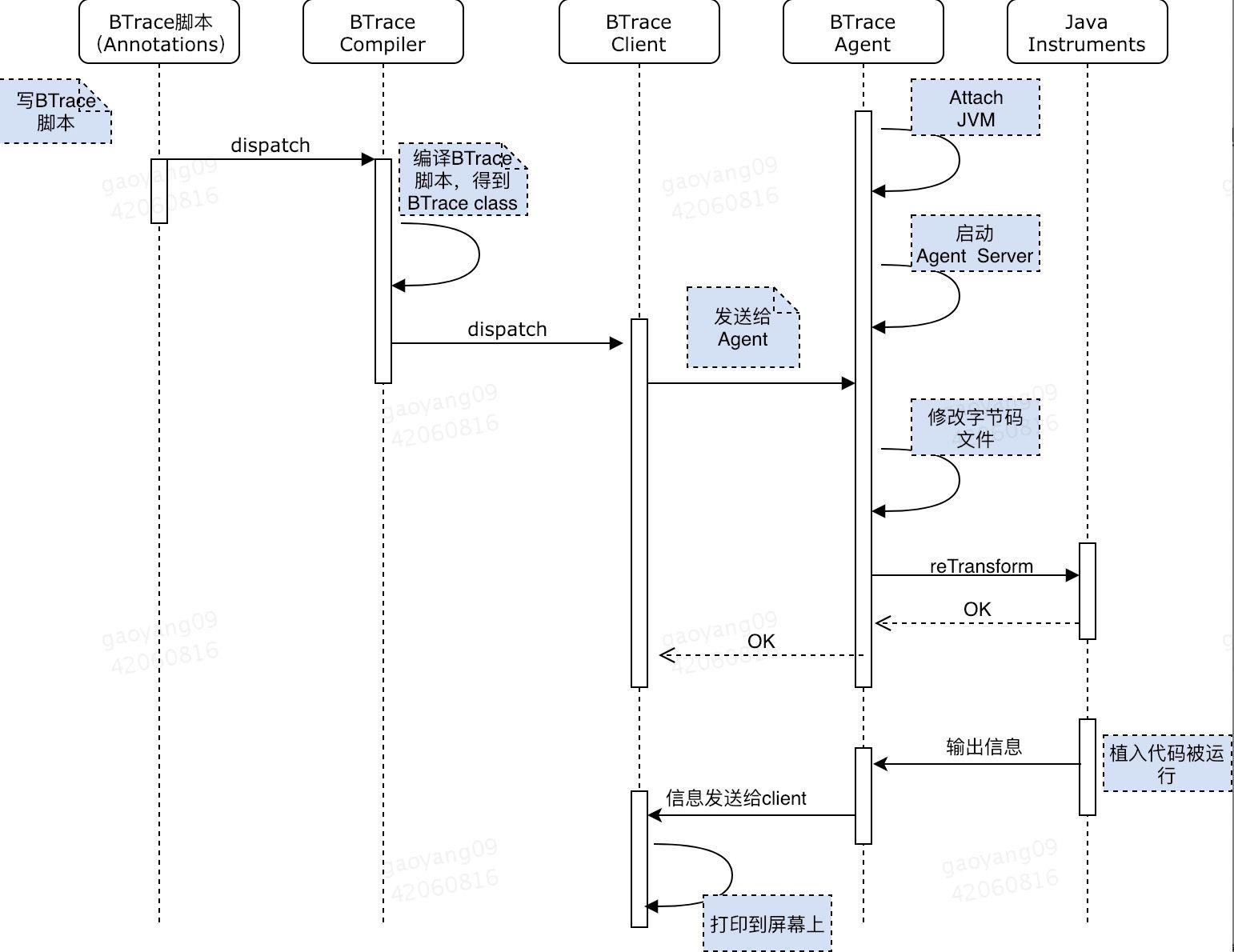 BTrace工作流程
