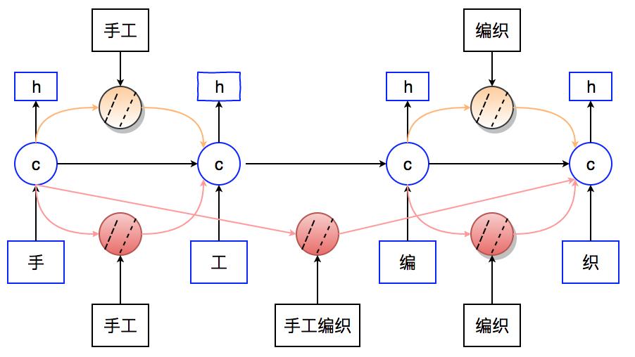 图11 融合搜索日志特征的Lattice-LSTM模型结构