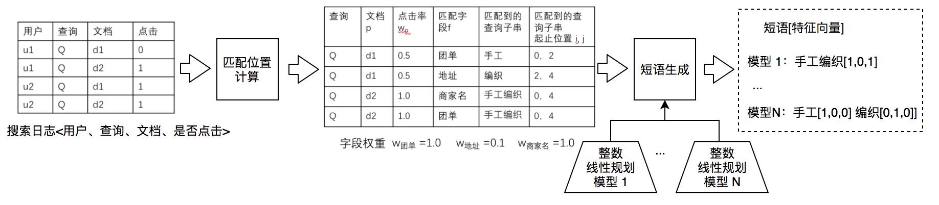 图 9 短语挖掘及特征计算