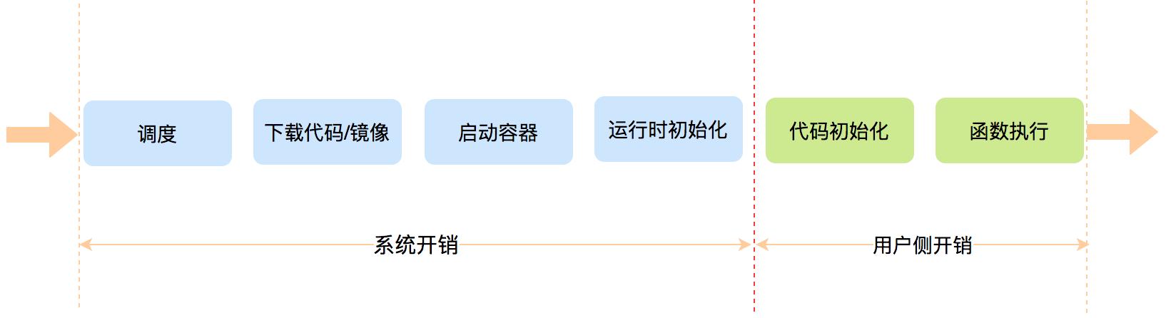 图8 冷启动的各个阶段