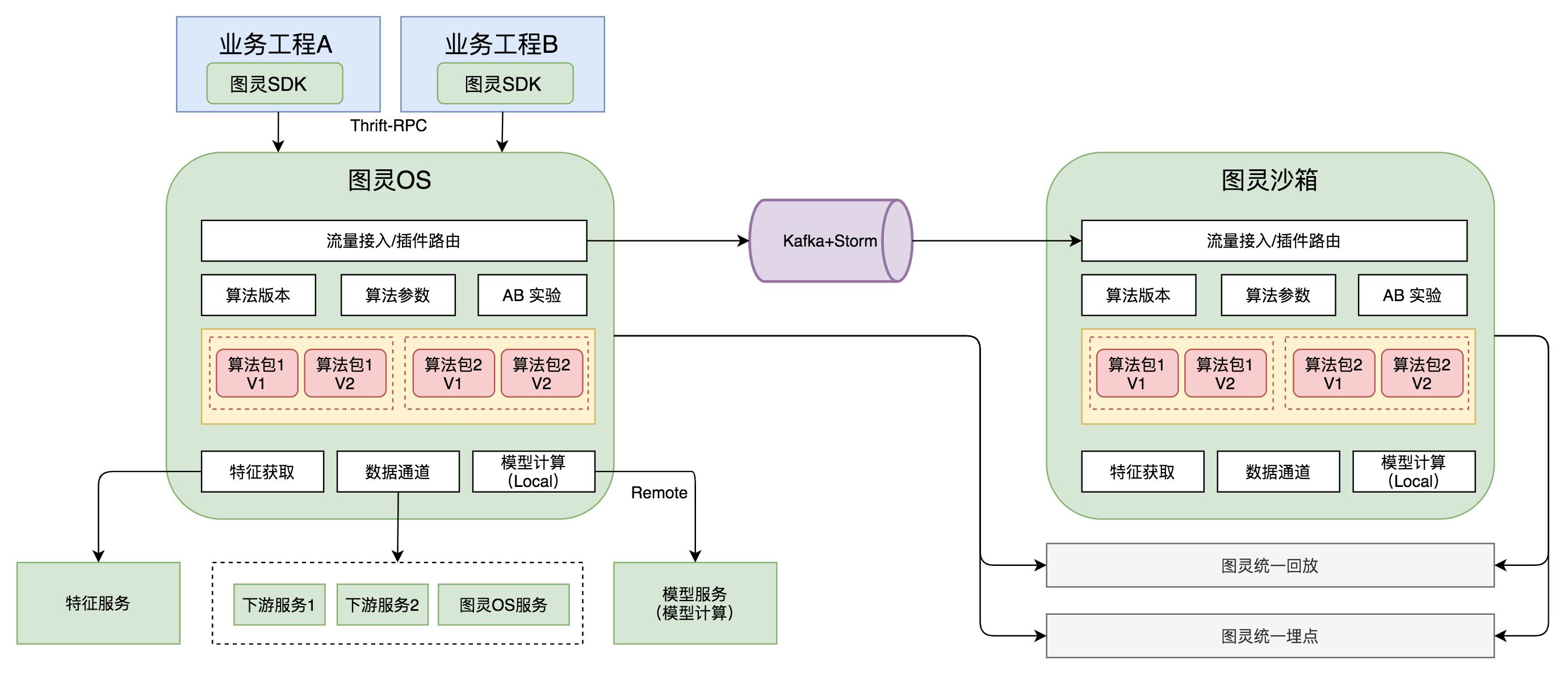图6 图灵OS 2.0总体架构