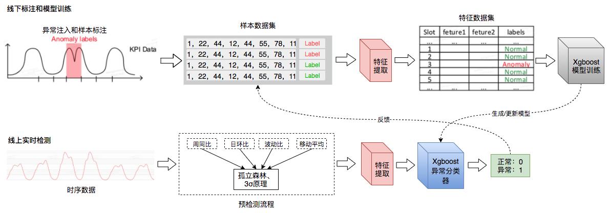 图13 模型检测和实时检测流说明