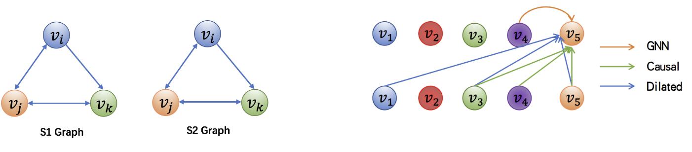 图2 图结构对于序列数据的建模示意图