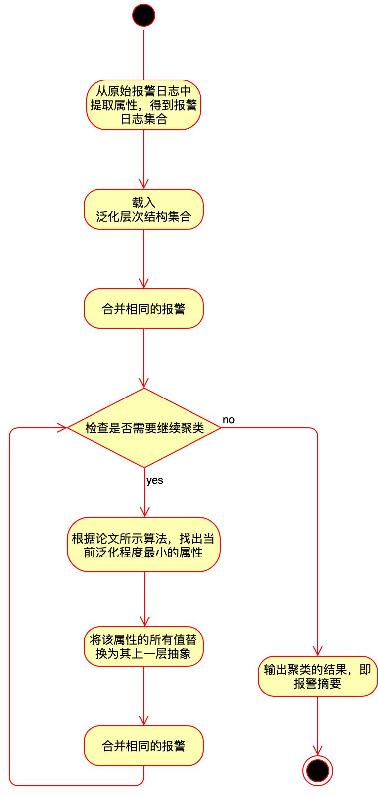 图4 报警日志聚类流程图