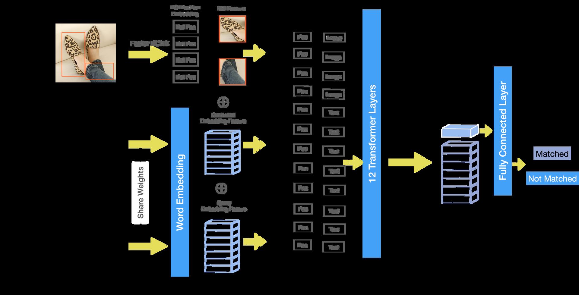 图7 比赛中使用的ImageBert模型结构