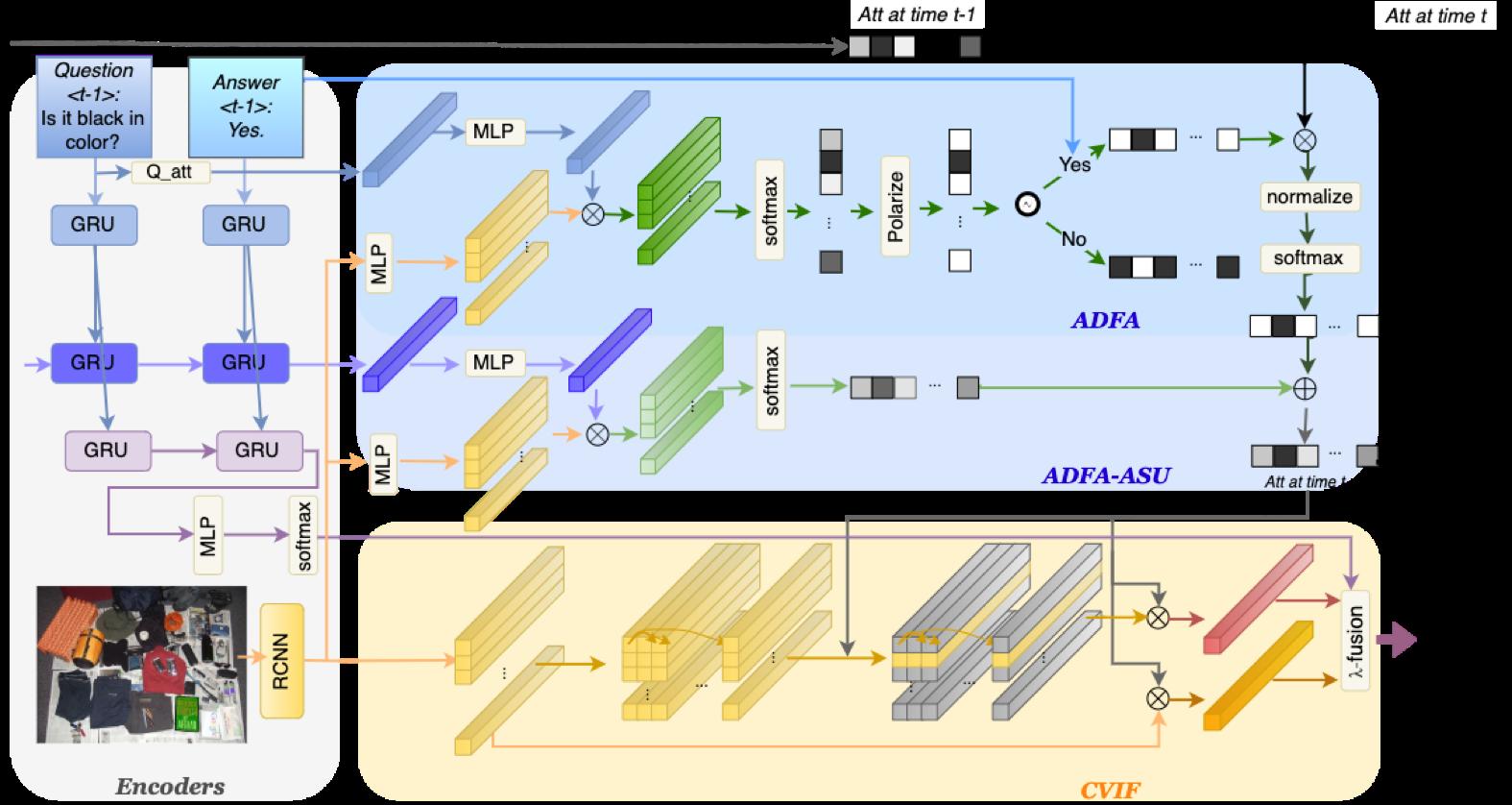 图2 响应驱动的视觉状态估计器框架图