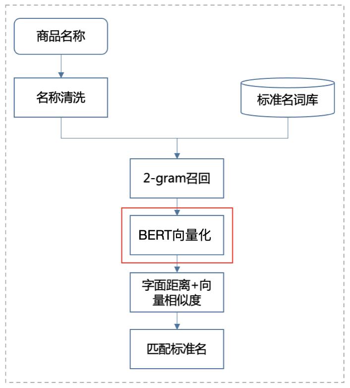 图4 文本匹配流程