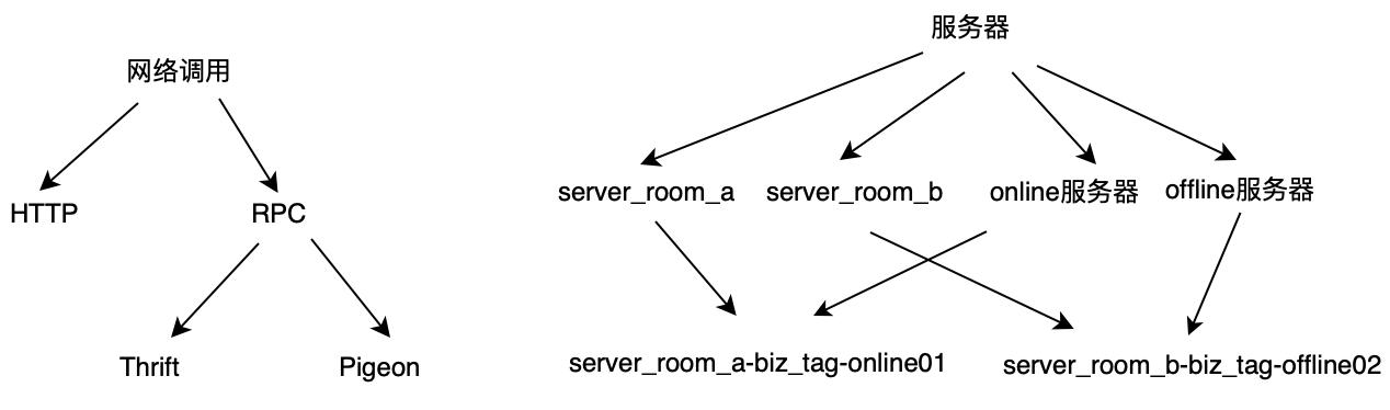 图3 泛化层次结构示例
