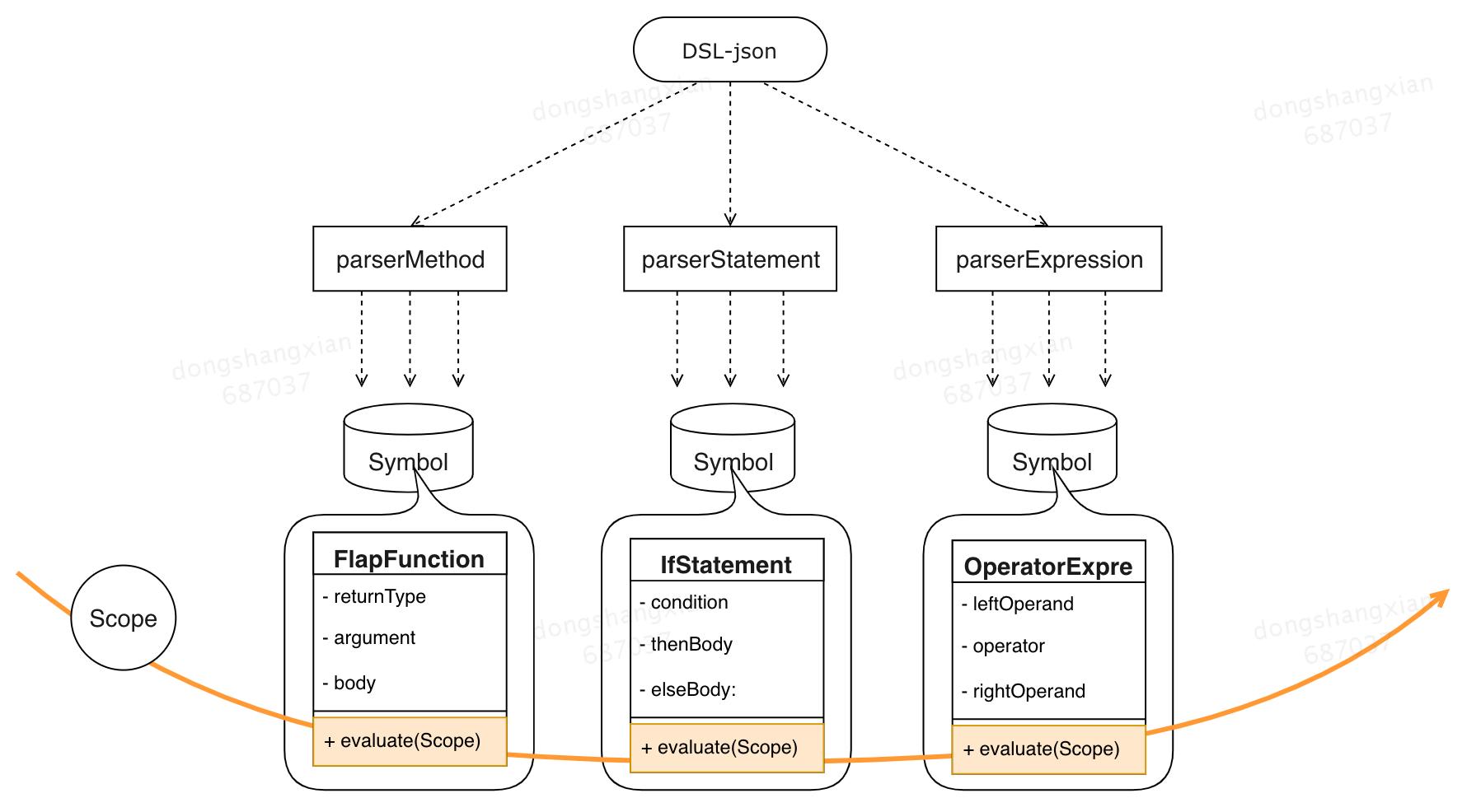 图9 运行时 evaluate 触发链路