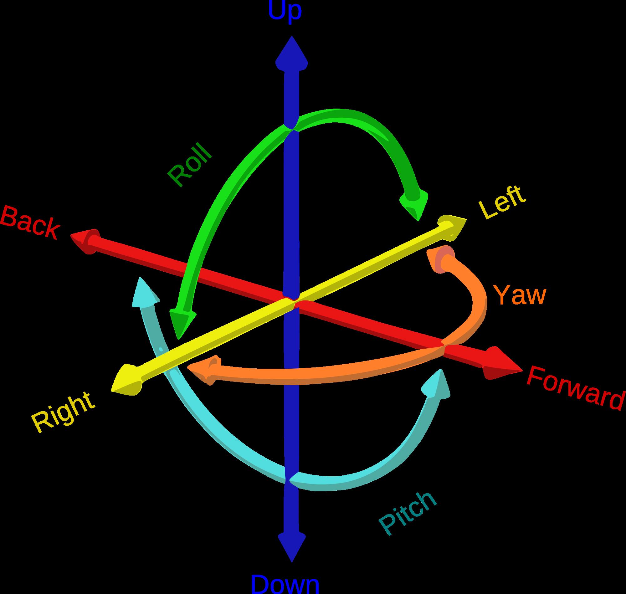 图4 6DoF
