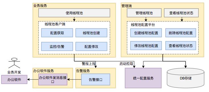 图17 动态化线程池整体设计