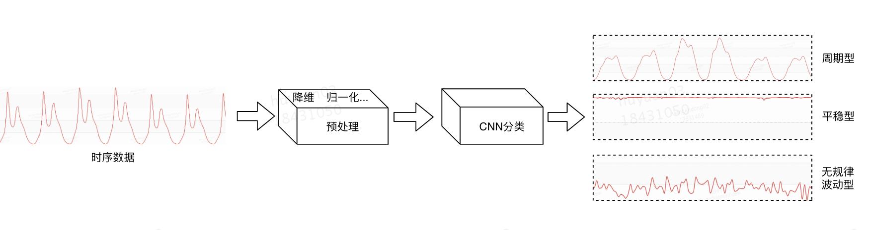 图6 时序数据分类处理流程