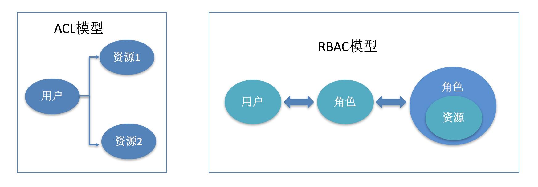 图2 传统权限模型