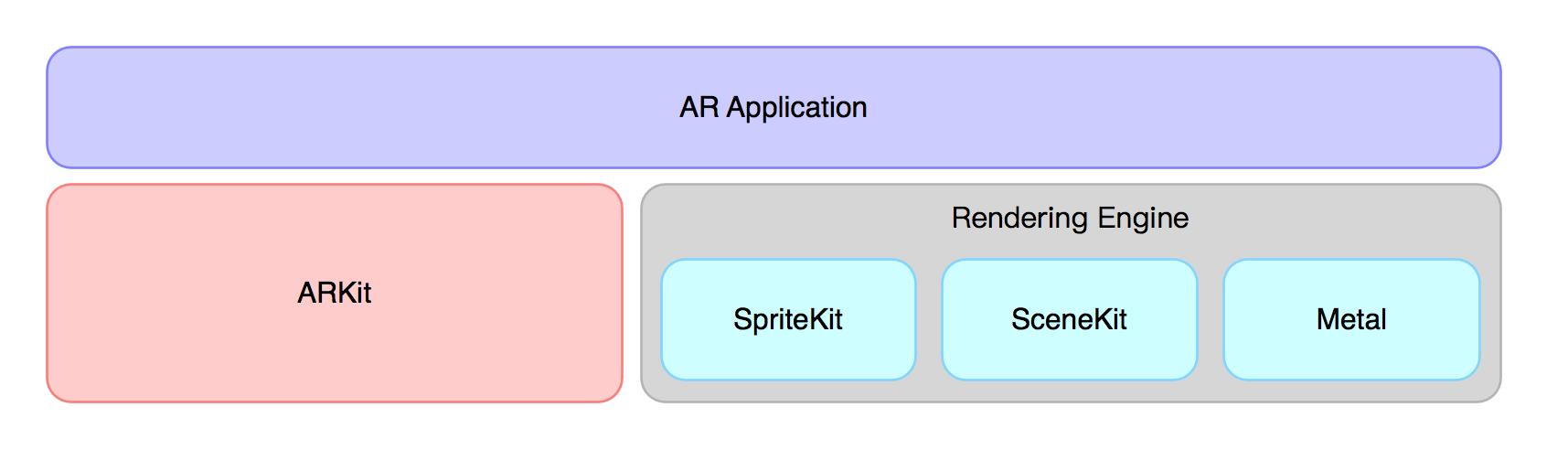 图2 AR 应用的整体架构