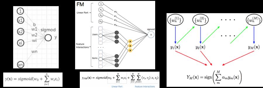 图2 几种传统机器学习模型结构