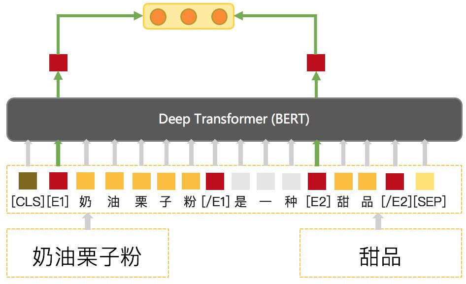 图11 BERT上下位关系模型