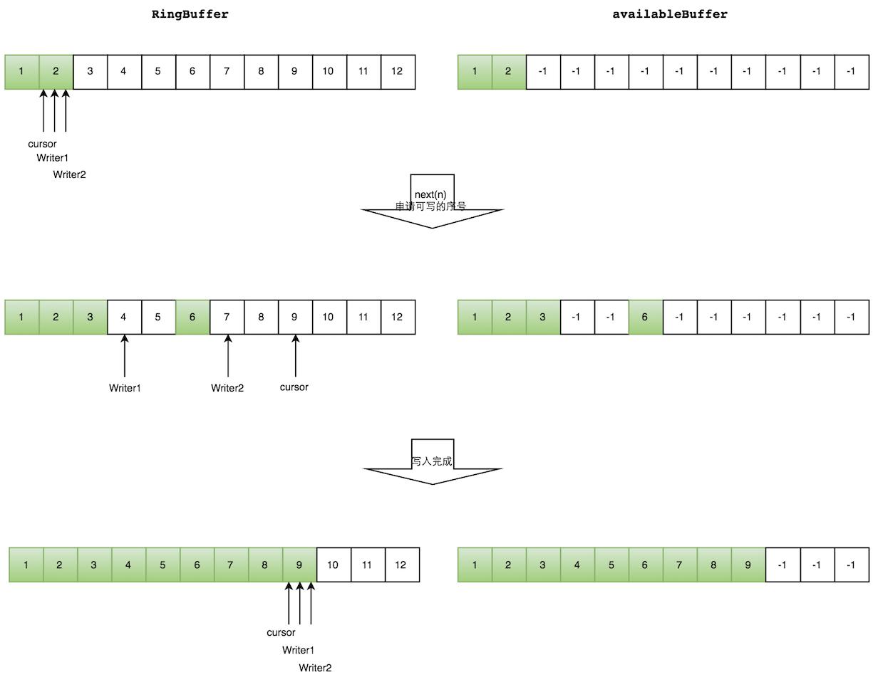 图7 多个生产者情况下,生产者生产过程示意图
