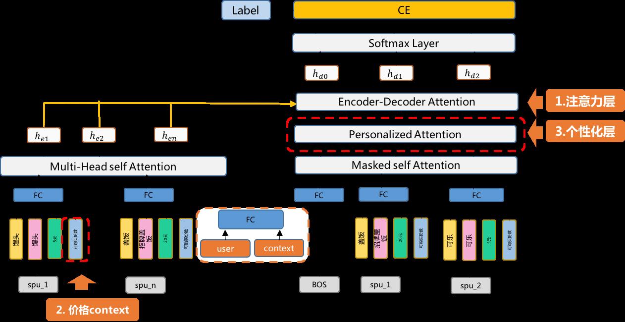 图7 基于Attention的套餐搭配网络