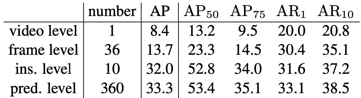 表3 不同类型Query的效果对比