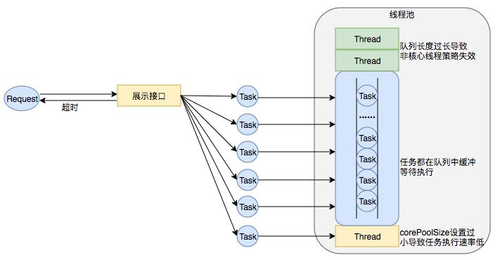 图15 线程池队列长度设置过长、corePoolSize 设置过小导致任务执行速度低
