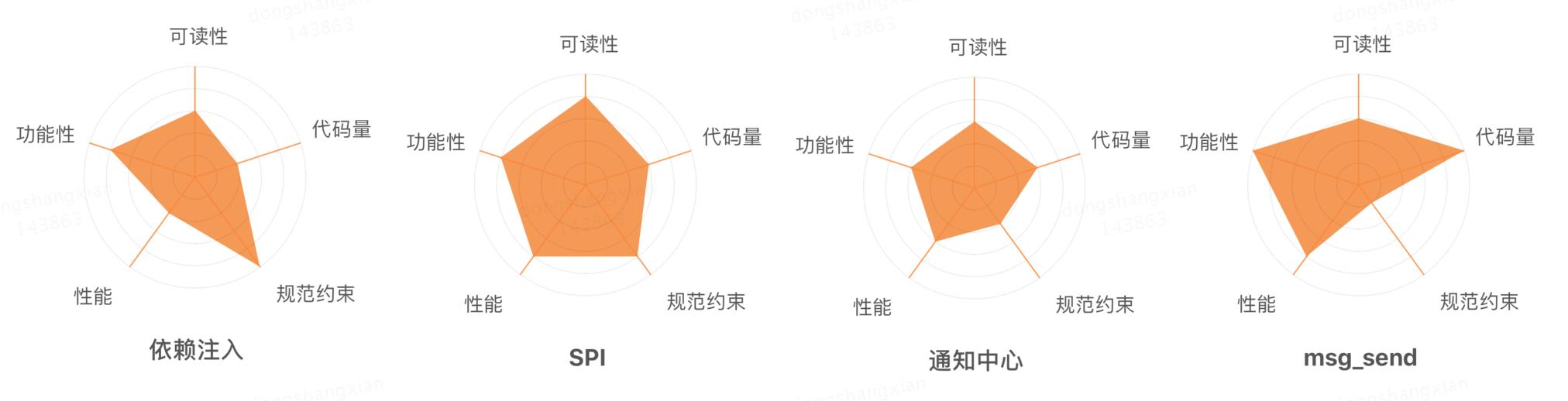 图1-2 性能消耗检测