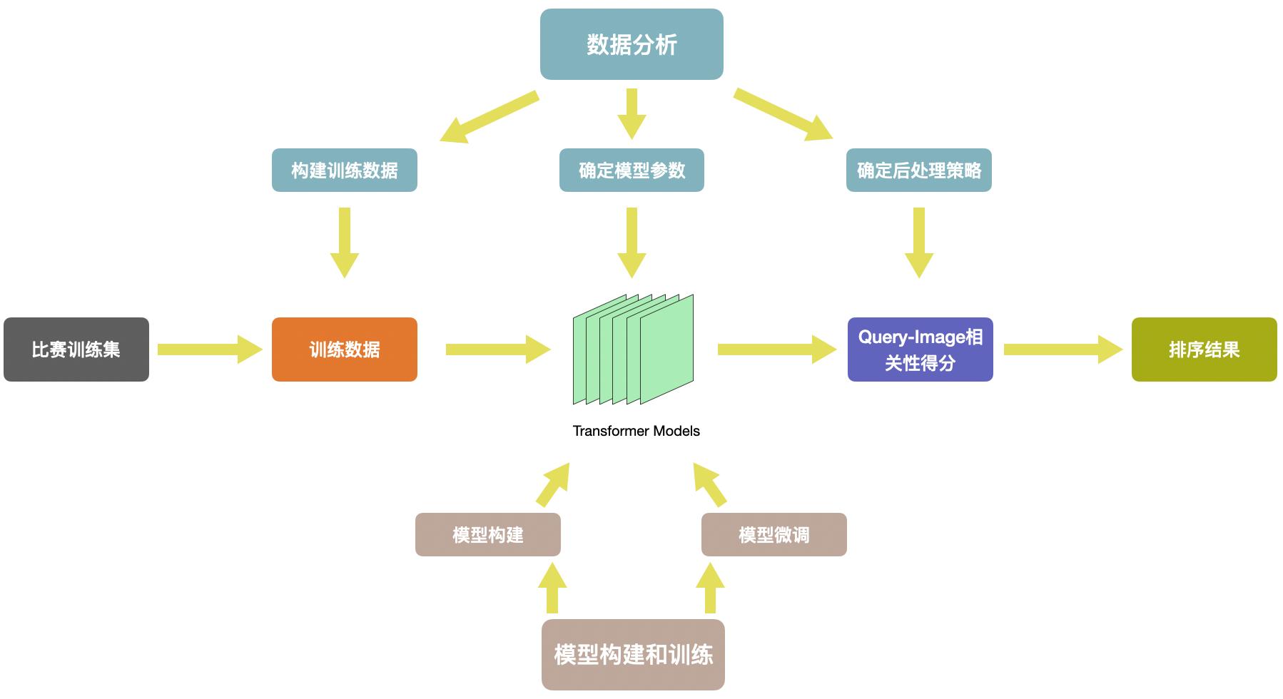 图4 算法流程图