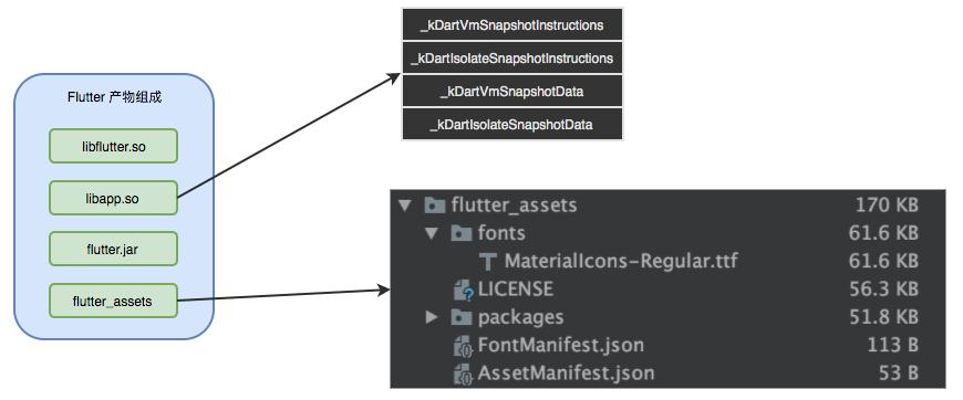 图2 Flutter Android 产物组成示意图